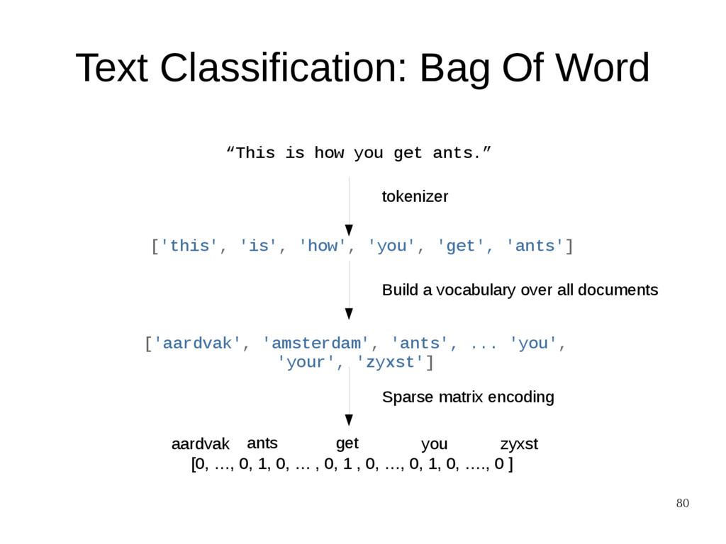 """80 Text Classification: Bag Of Word """"This is ho..."""