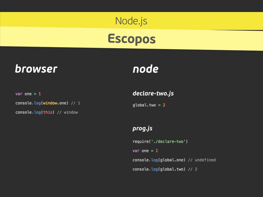 browser node declare-two.js prog.js Node.js Esc...