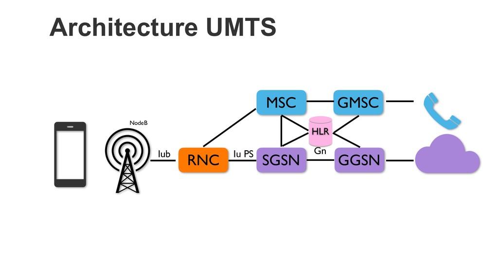 Architecture UMTS RNC GGSN MSC SGSN NodeB Iub I...
