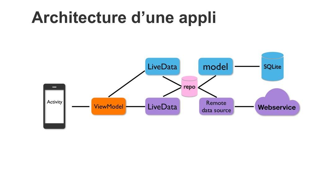 Architecture d'une appli Webservice ViewModel R...