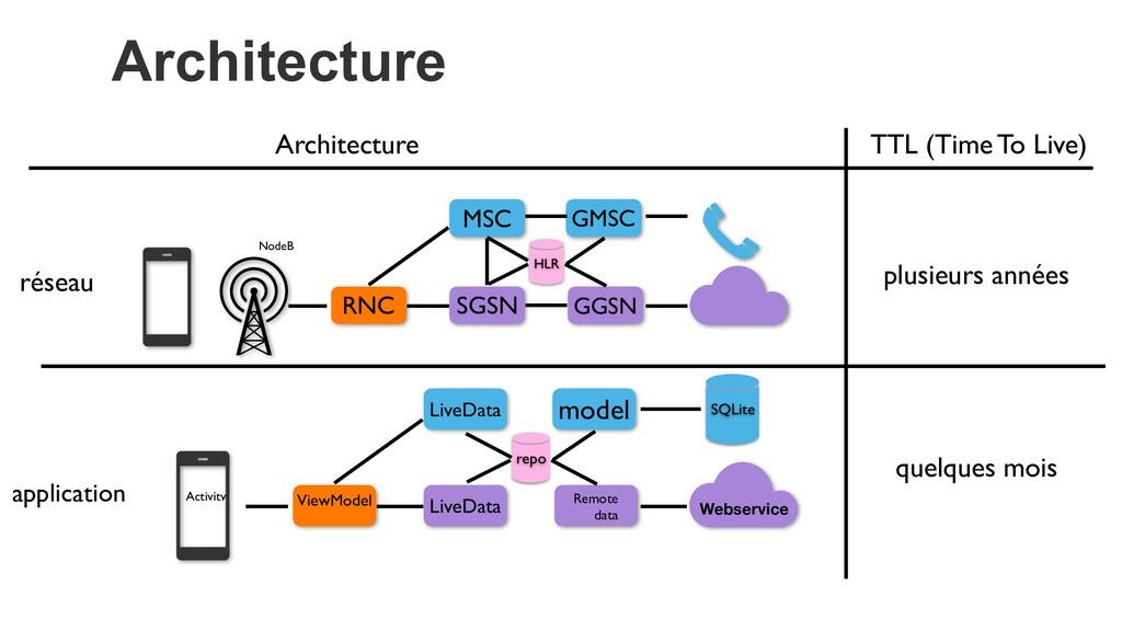 Architecture Webservice ViewModel Remote data L...