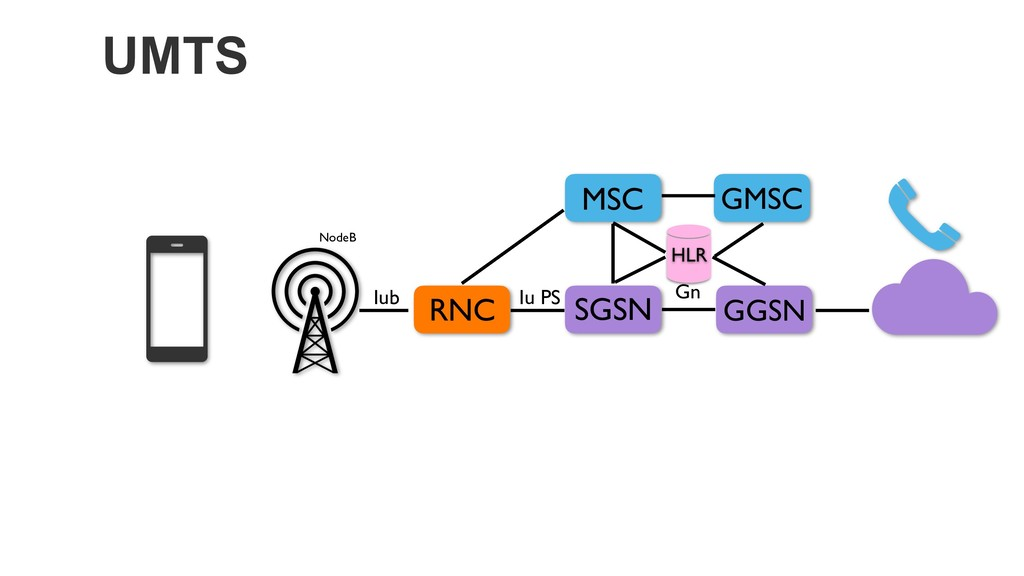 UMTS RNC GGSN MSC SGSN NodeB Iub Iu PS Gn HLR G...