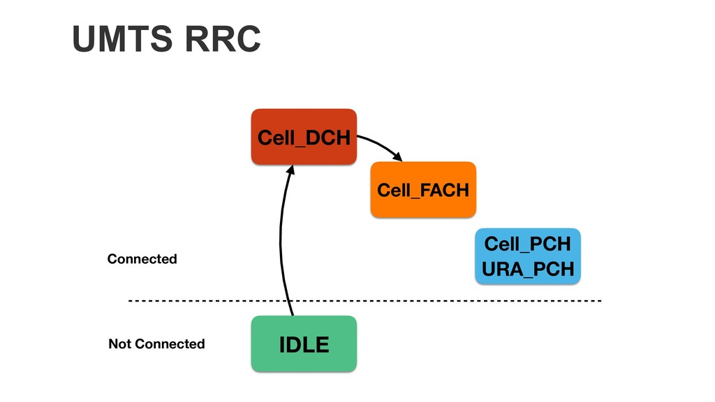 UMTS RRC Cell_DCH Cell_FACH Cell_PCH URA_PCH ID...
