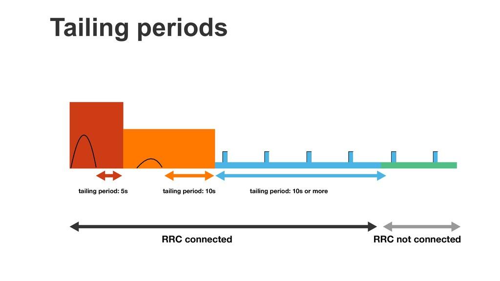 Tailing periods tailing period: 5s tailing peri...