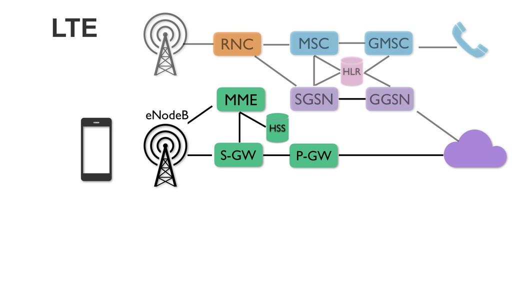 LTE RNC P-GW eNodeB GGSN MSC SGSN HLR GMSC S-GW...