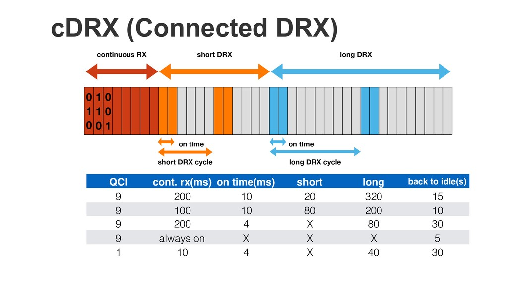 cDRX (Connected DRX) QCI cont. rx(ms) on time(m...