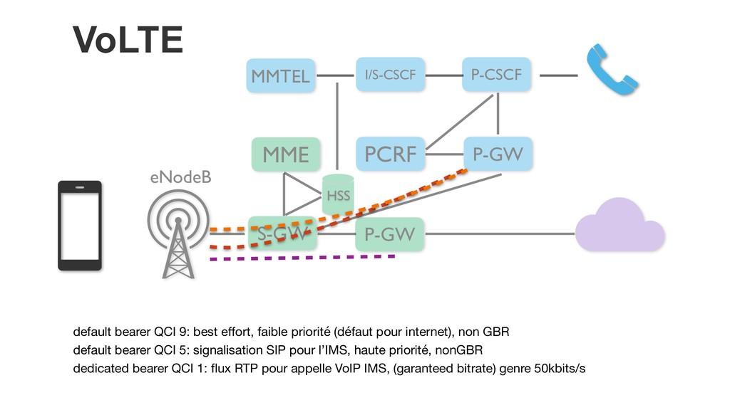 VoLTE MMTEL P-GW eNodeB P-GW I/S-CSCF PCRF P-CS...