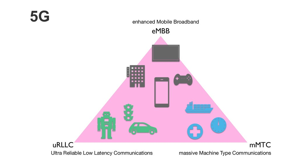 5G eMBB uRLLC mMTC massive Machine Type Communi...