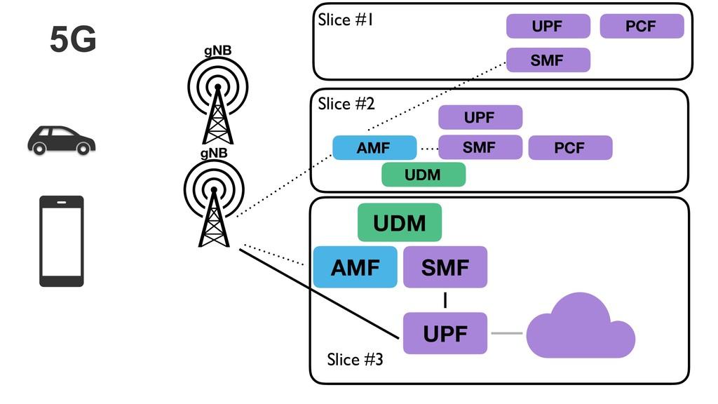 5G AMF SMF UPF gNB UDM AMF UPF SMF UDM PCF UPF ...