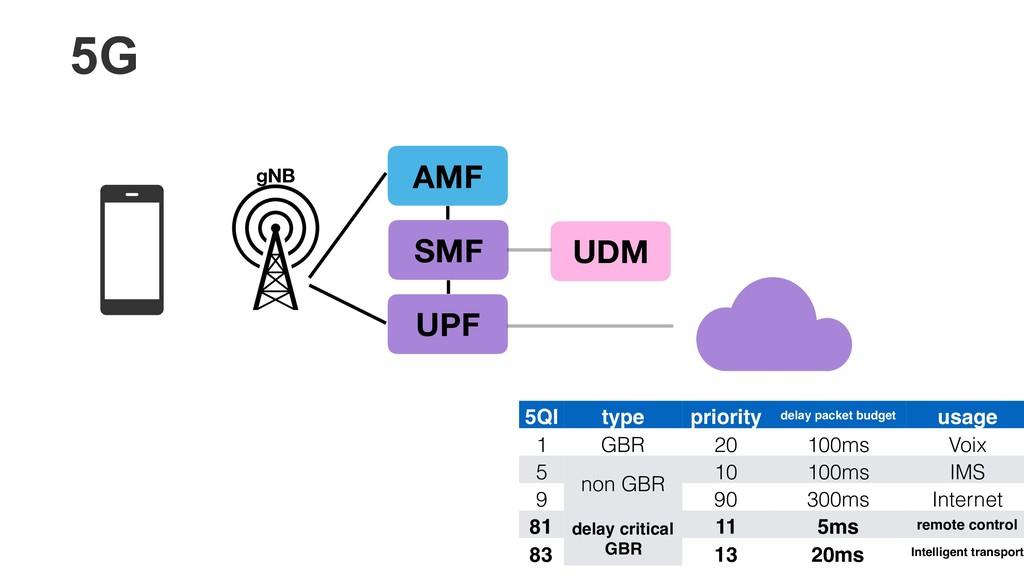 AMF SMF UPF gNB UDM 5QI type priority delay pac...