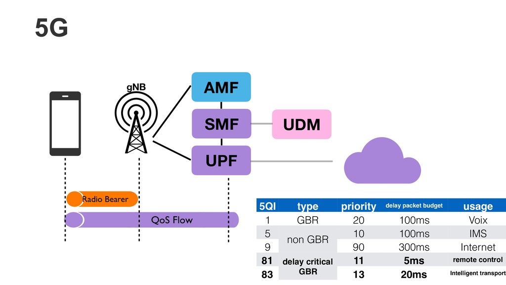 AMF SMF UPF gNB UDM Radio Bearer QoS Flow 5QI t...