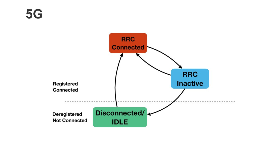 5G RRC Connected RRC Inactive Disconnected/ IDL...