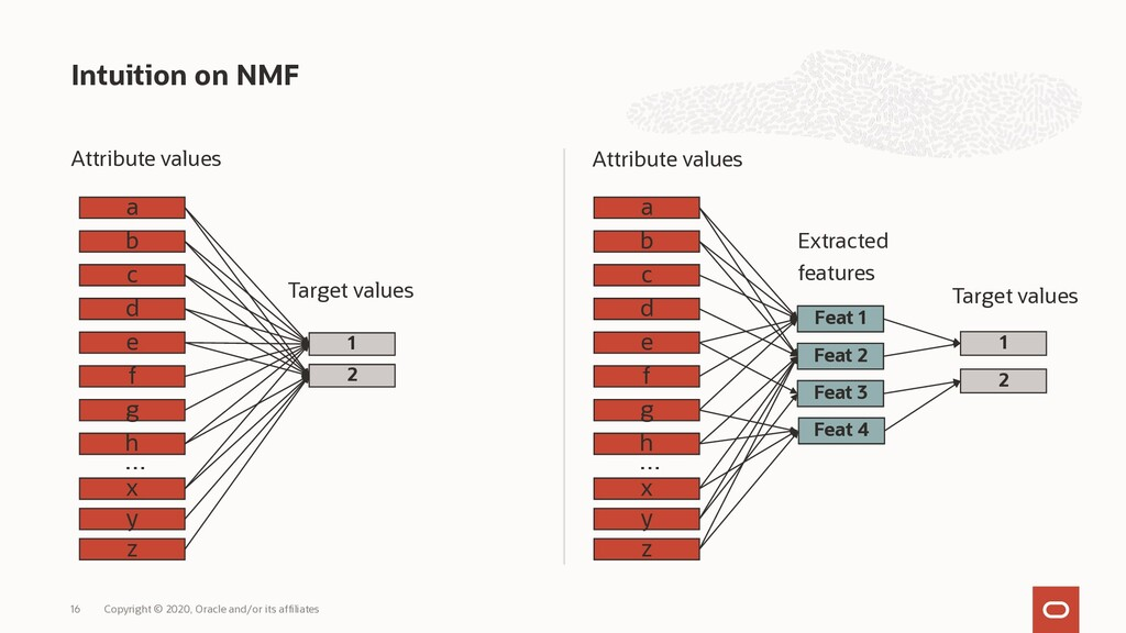 Attribute values Attribute values Intuition on ...