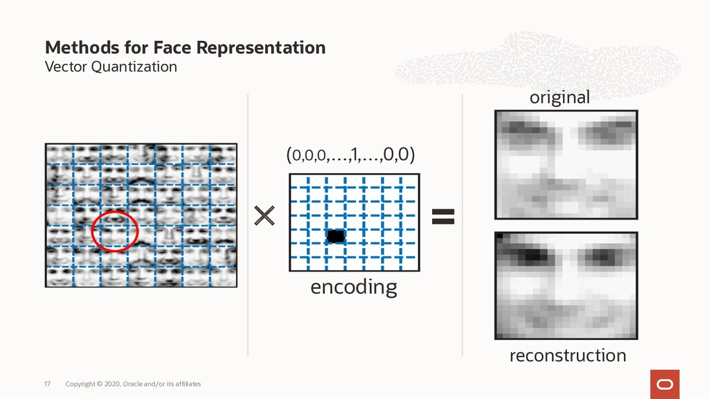 Vector Quantization Methods for Face Representa...