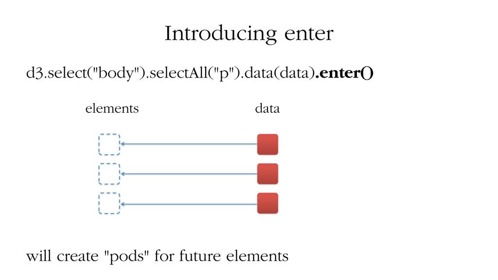 "Introducing enter d3.select(""body"").selectAll(""..."