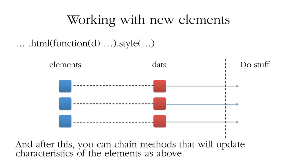 Working with new elements … .html(function(d) …...