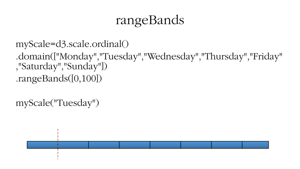 rangeBands myScale=d3.scale.ordinal() .domain([...