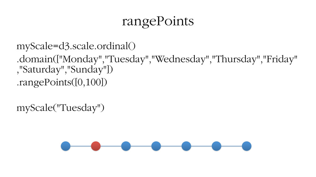 rangePoints myScale=d3.scale.ordinal() .domain(...