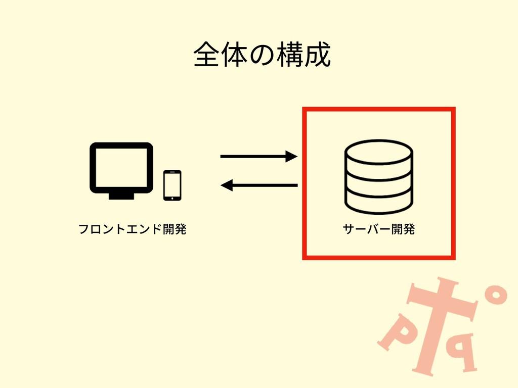 全体の構成 フロントエンド開発 サーバー開発