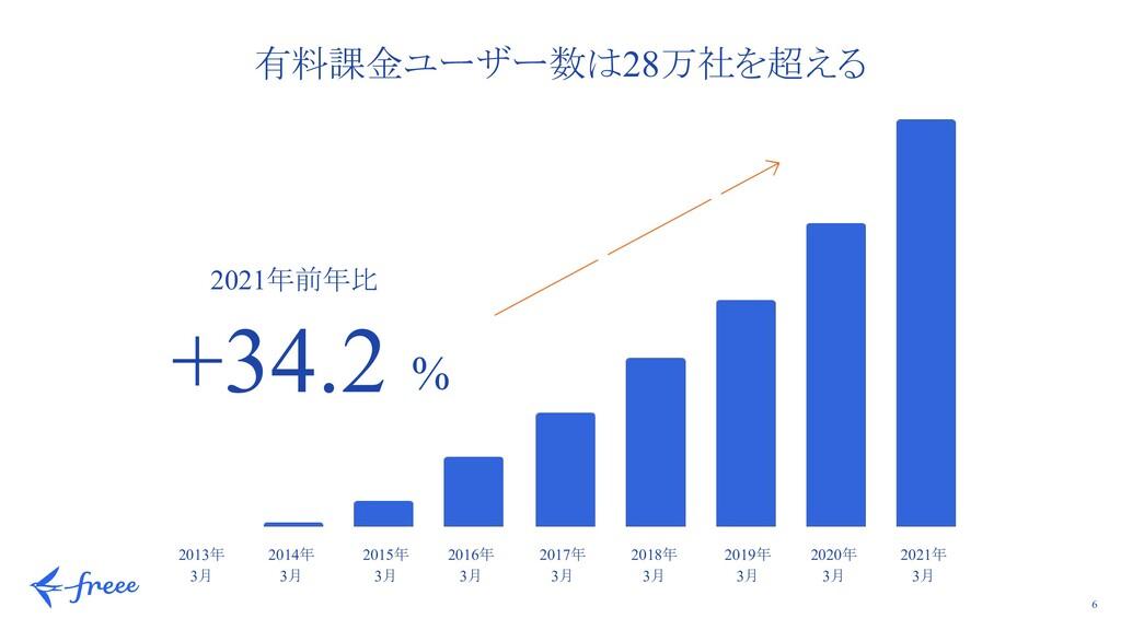 6 2021年前年比 +34.2 % 2013年 3月 2014年 3月 2015年 3月 2...