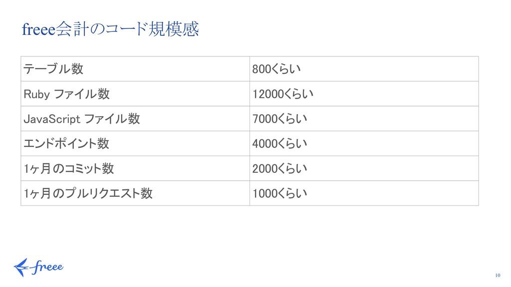 10 freee会計のコード規模感 テーブル数 800くらい Ruby ファイル数 12...