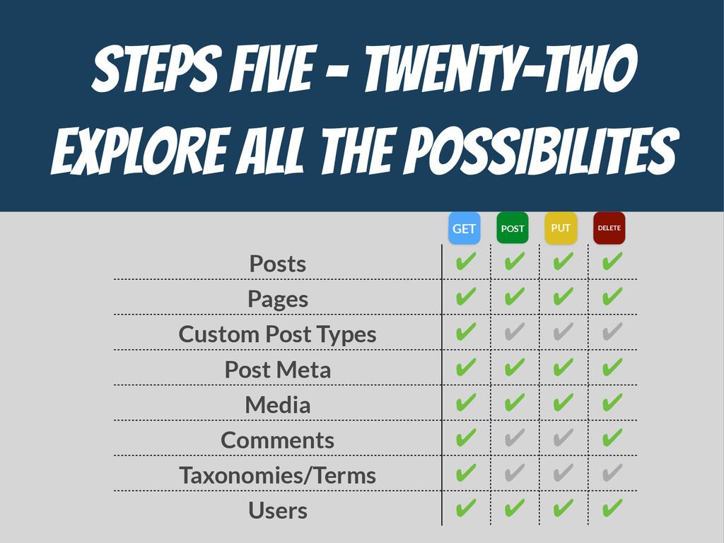 STEPs FIVE - Twenty-Two  EXPLORE ALL THE POSSIB...