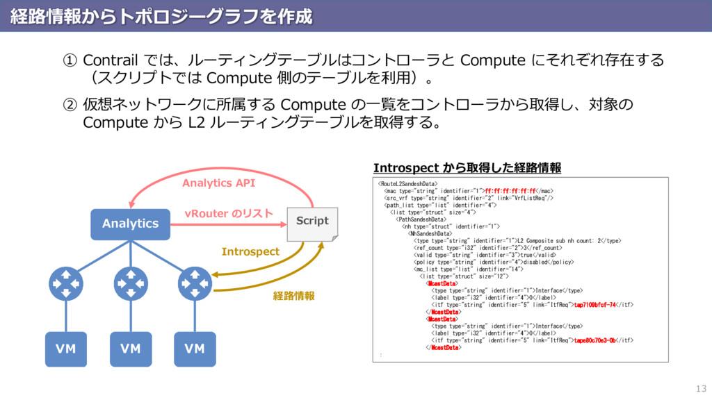 経路情報からトポロジーグラフを作成 13 ① Contrail では、ルーティングテーブルはコ...