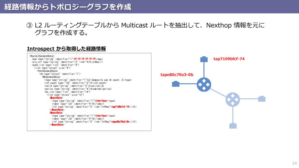 経路情報からトポロジーグラフを作成 14 ③ L2 ルーティングテーブルから Multicas...
