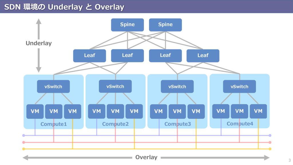 SDN 環境の Underlay と Overlay 3 Compute1 Compute2 ...