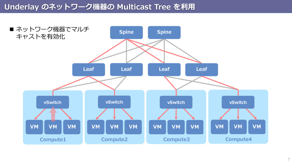 Underlay のネットワーク機器の Multicast Tree を利用 7 Comput...