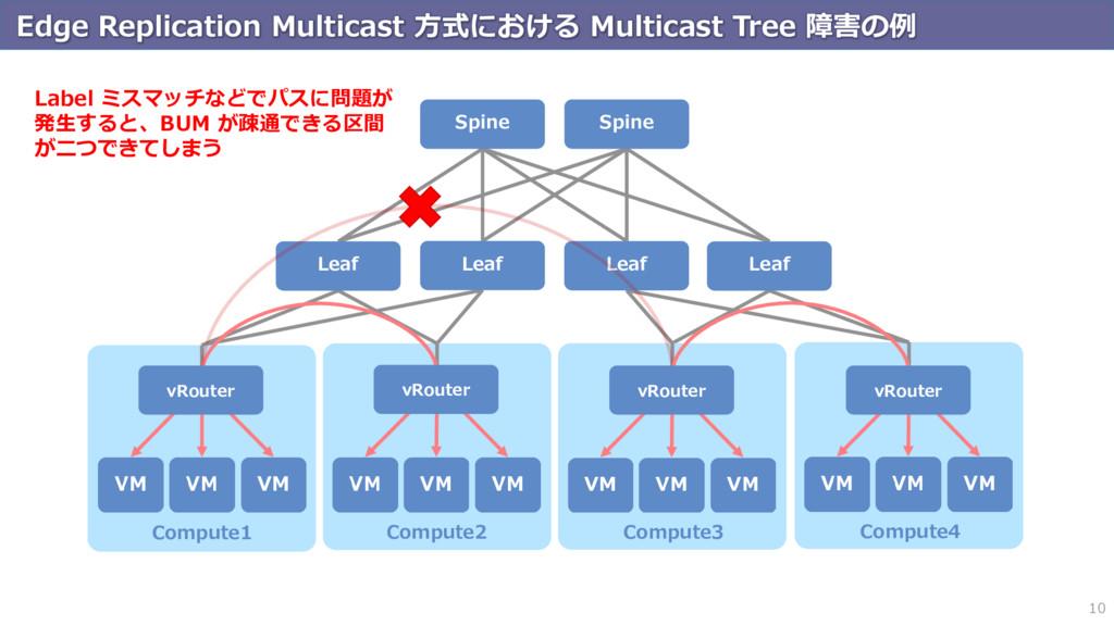 Edge Replication Multicast 方式における Multicast Tre...