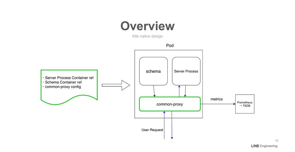 Engineering K8s native design Overview 11