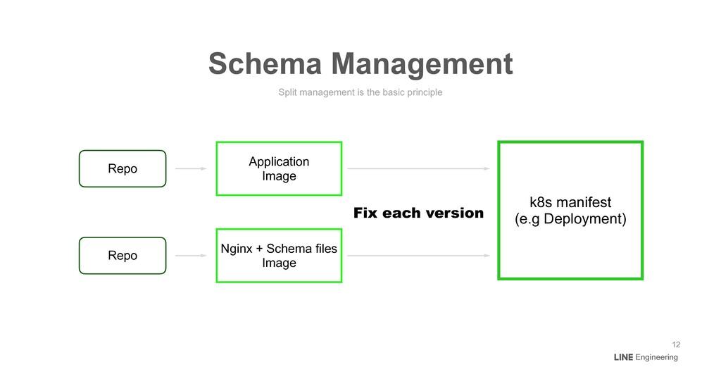 Engineering Split management is the basic princ...