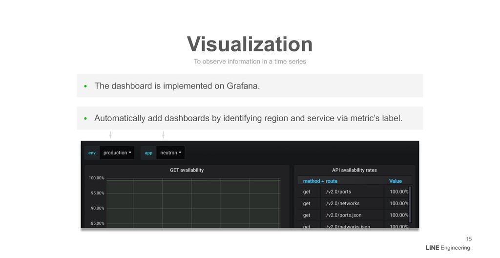 ● The dashboard is implemented on Grafana. To o...