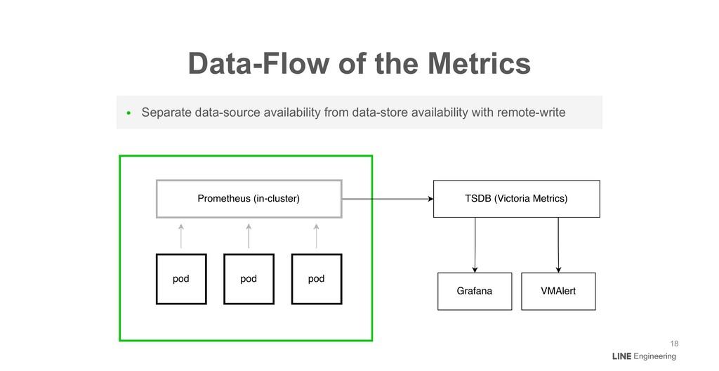 Data-Flow of the Metrics Engineering 18 ● Separ...