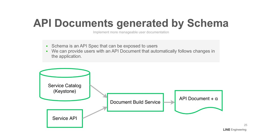 ● Schema is an API Spec that can be exposed to ...