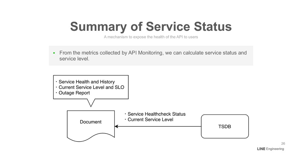 ● From the metrics collected by API Monitoring,...