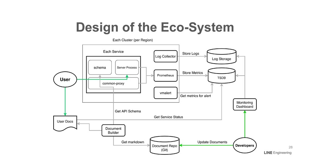 Engineering Design of the Eco-System 28