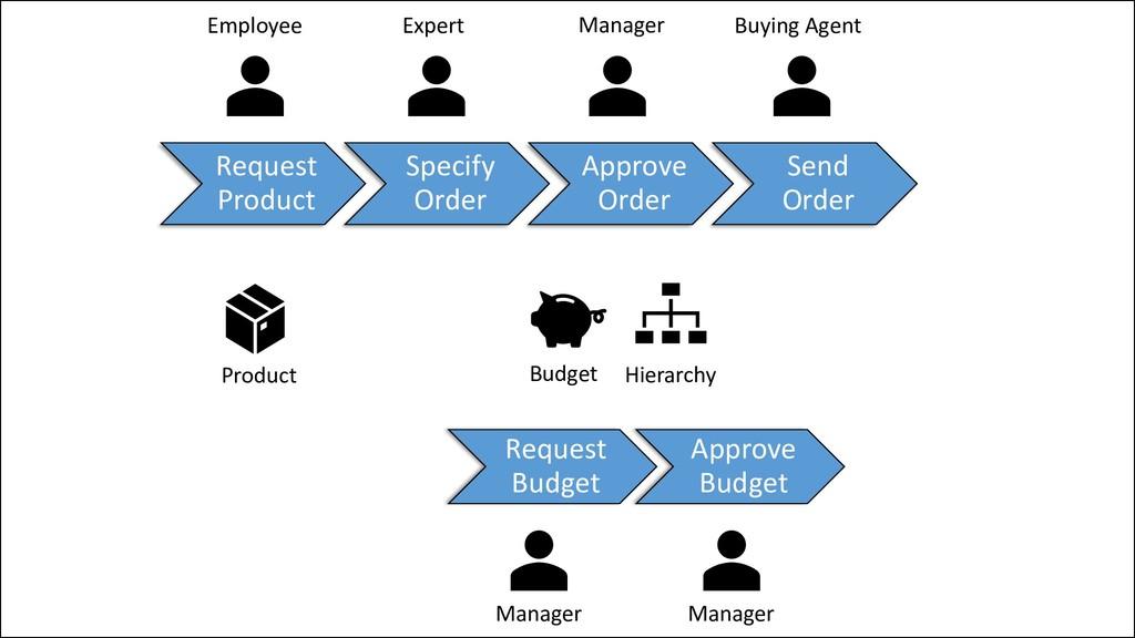 @ManfredSteyer Request Product Specify Order Ap...