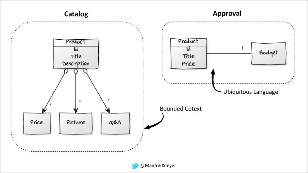 @ManfredSteyer Catalog Approval Bounded Cotext ...