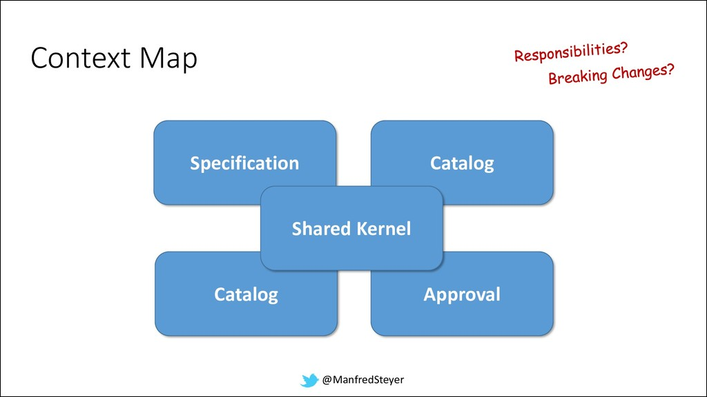 @ManfredSteyer Approval Specification Context M...