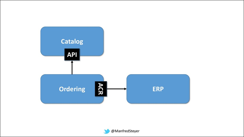 @ManfredSteyer Catalog Ordering API ERP ACR