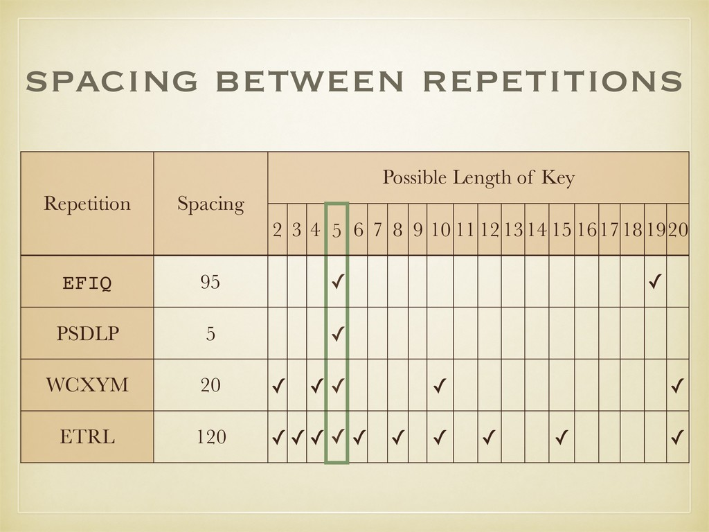 spacing between repetitions Repetition Spacing ...