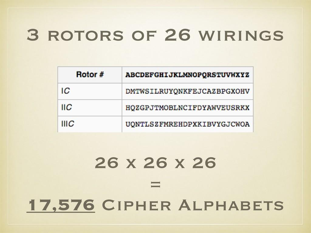 3 rotors of 26 wirings 26 x 26 x 26 = 17,576 Ci...