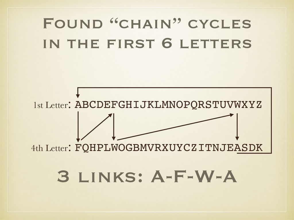 """Found """"chain"""" cycles in the first 6 letters 4t..."""