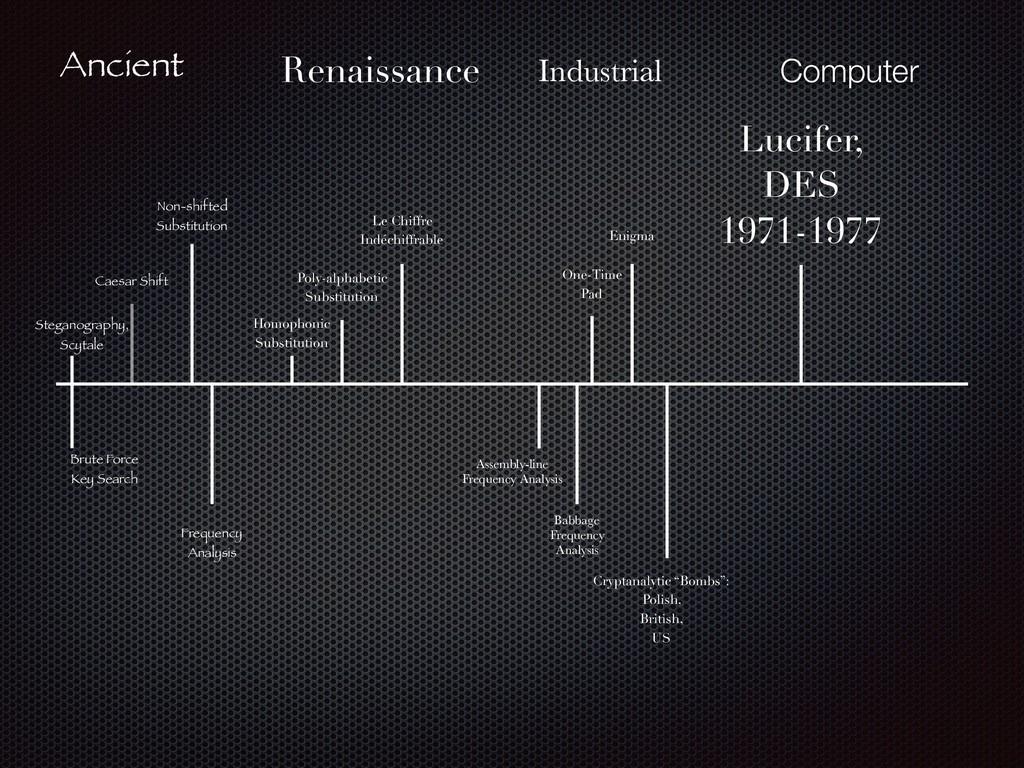 Ancient Steganography, Scytale Brute Force Key...