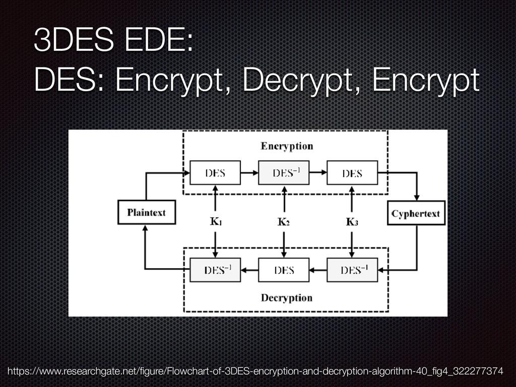 3DES EDE: DES: Encrypt, Decrypt, Encrypt https...