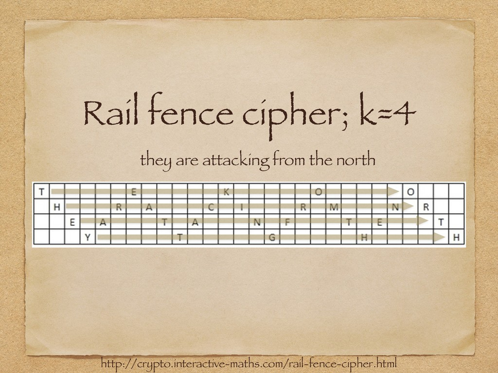 Rail fence cipher; k=4 http://crypto.interactiv...
