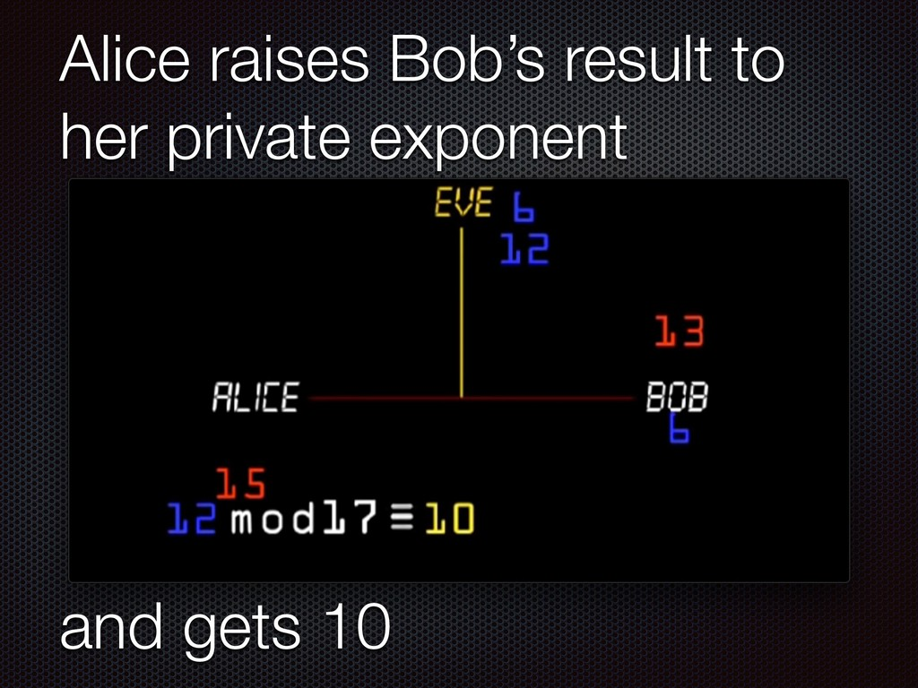 Alice raises Bob's result to her private expone...