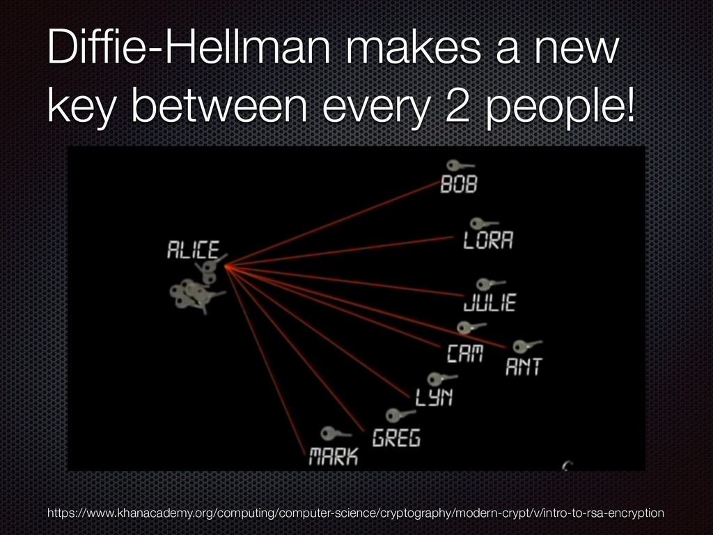 Diffie-Hellman makes a new key between every 2 p...